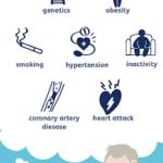 6 risk factors of a heart attack